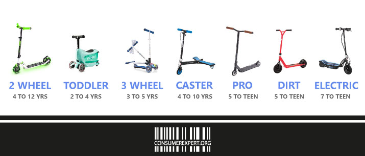Different Types Of Kids Scooters